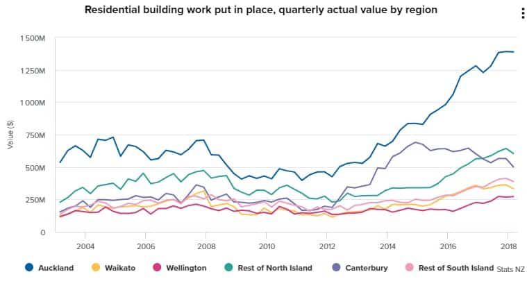 Auckland Construction Still Peaking